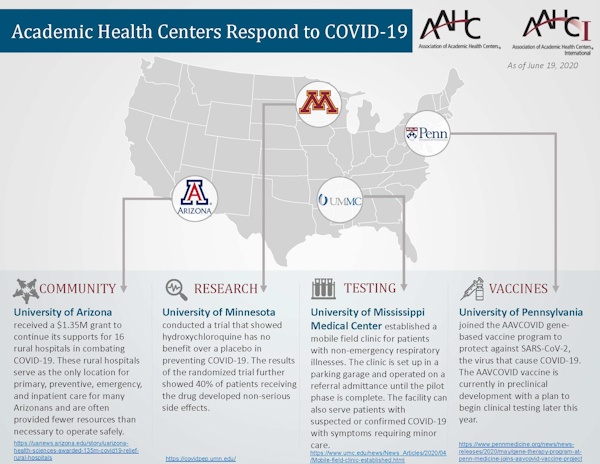 AAHC Members Respond to COVID Issue 6